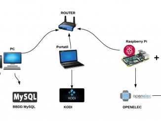 Kodi MySQL