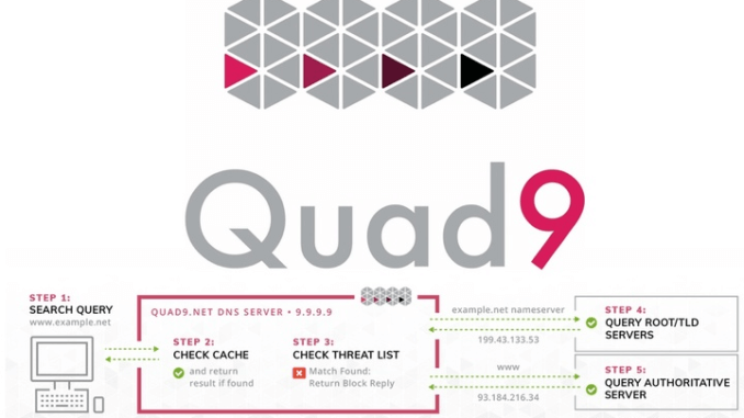 Quad9 DNS Server - Techblog.co.il