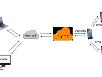 Sms Gateway - Techblog.co.il